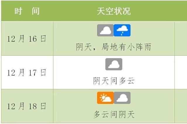 阴雨退散!周一琼岛气温将小幅下降