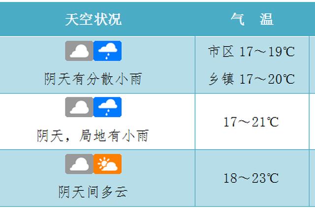 """17日海南局地有小雨最低气温13℃ 周末气温""""爬坡""""回"""