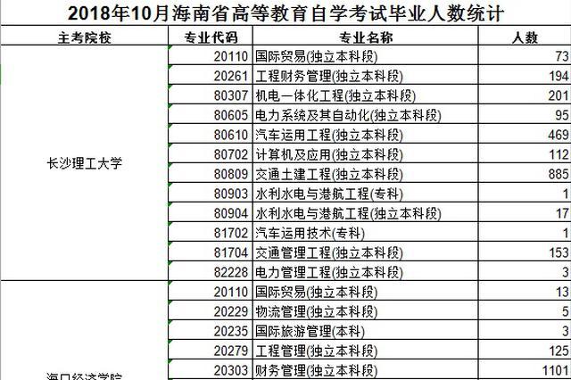 海南省考试局官网公示自考毕业生名单