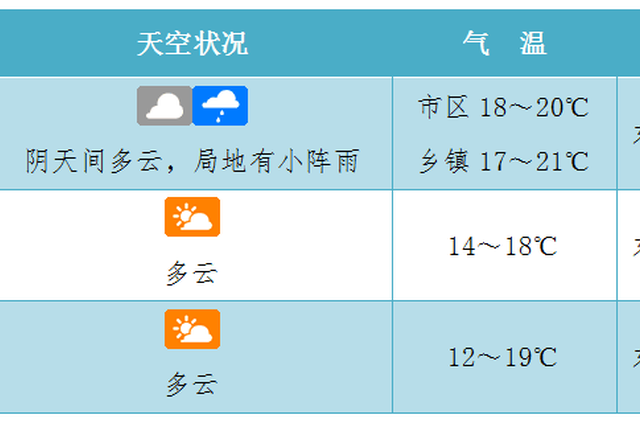 您的天气快递请查收!未来7天海南总体天气多云主班