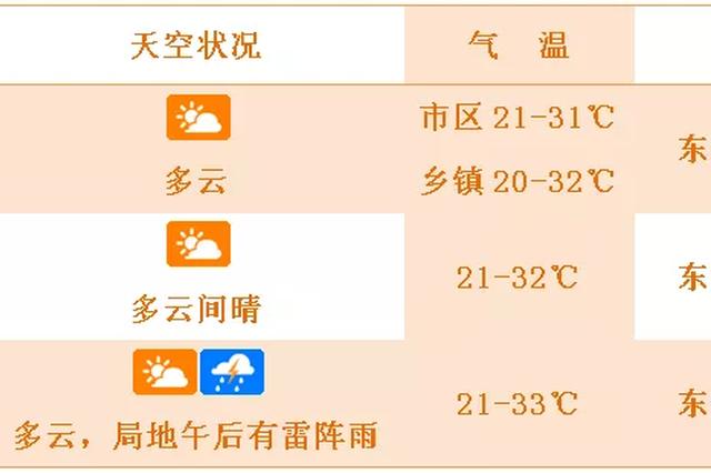 """阳光和""""夏天""""回归气温飚高 本周六琼岛最高气温将达35℃"""