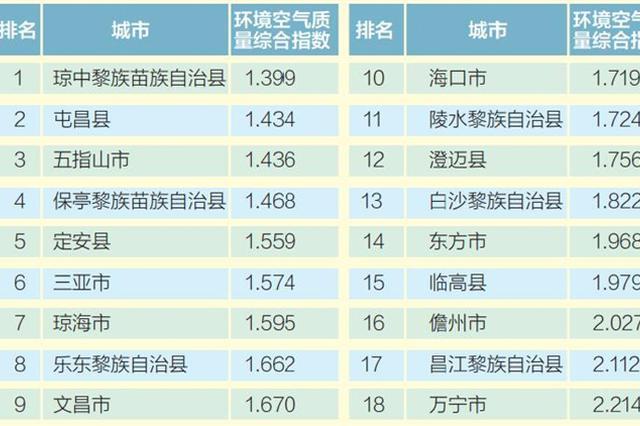 2月海南市县环境空气质量排名:儋州昌江万宁垫底