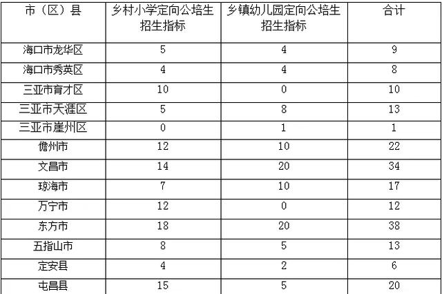 """2019年海南计划招收乡村小学""""一专多能""""定向公培生"""