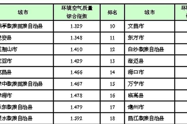 海南各市县环境空气质量4月排名  它排首位