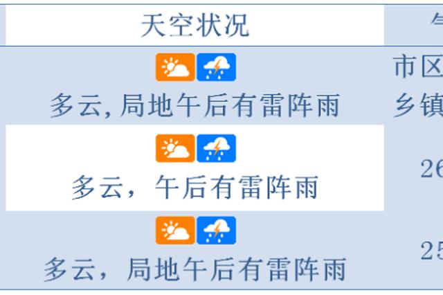 备好晴雨伞!周末琼岛最高气温达37℃ 午后有雷阵雨