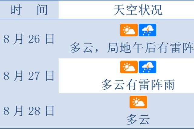 琼岛未来三天主打天气:多午后雷雨 气温适宜舒适