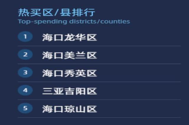 """""""双十一""""海南热买市县最新排名出炉:儋州入列!"""