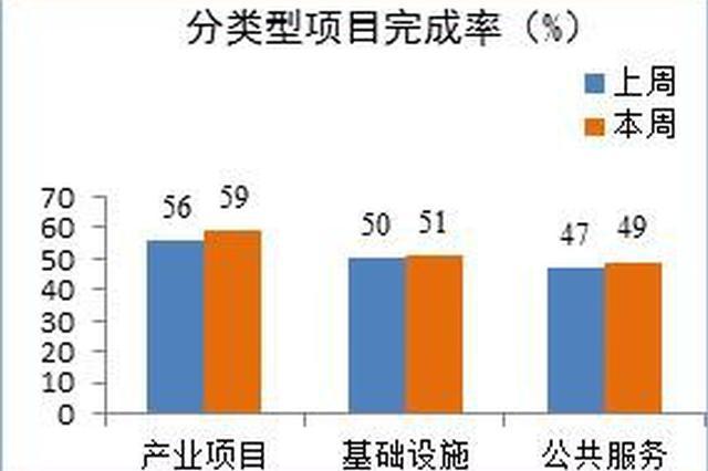 前7个月海南省重点项目完成投资375亿元 完成率55%