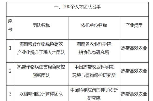 """海南举行首批海南省""""双百""""人才团队授牌仪式"""