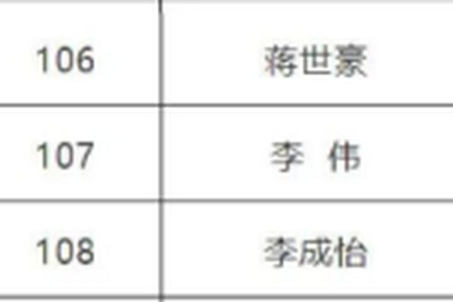 """2020年""""金牌导游""""培养对象名单公布 海南3人入选"""