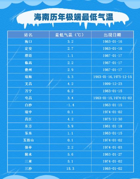 1961年1月1日至2020年12月28日海南历年极端最低气温。数据来源:海南省气候中心