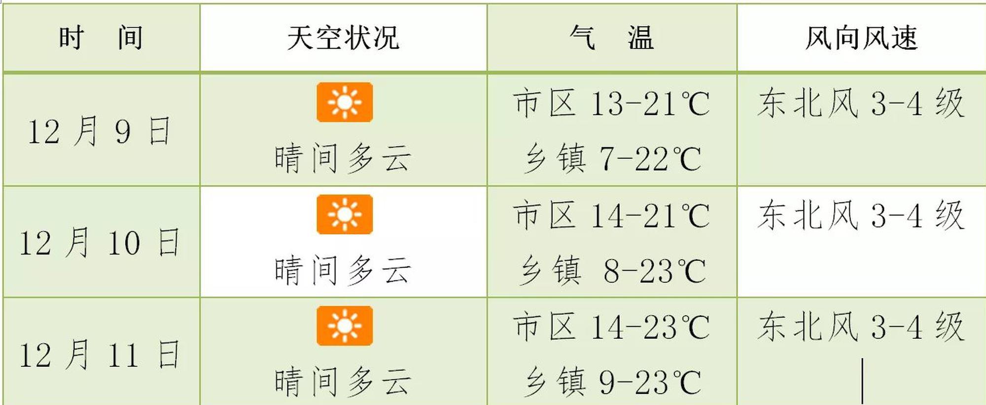 """冷冷冷!海南继续发布寒冷四级预警 """"抖腿""""模式停不下来"""
