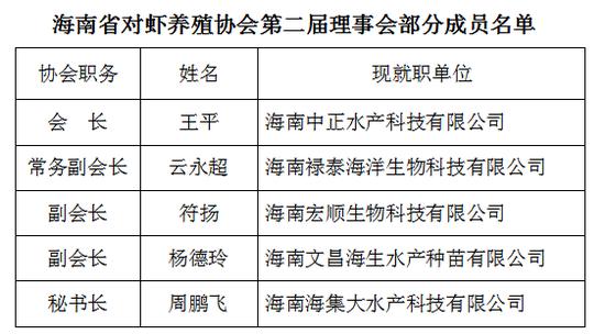 海南省对虾养殖协会第二届换届选举会议在海口举行