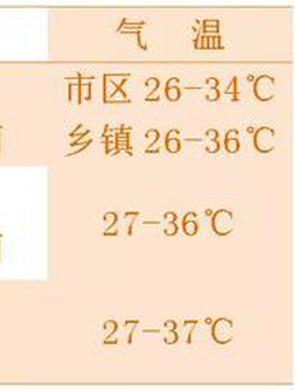 """高温天气来""""换岗"""" 最高温将达39℃ 你准备好了吗?"""