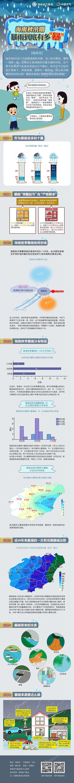 滚动丨海南省气象局继续发布暴雨三级预警