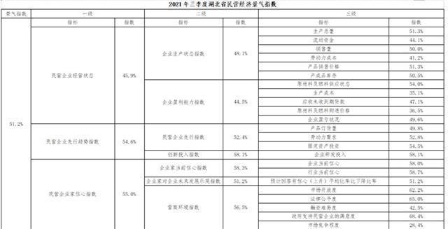 三季度湖北省民营经济景气指数51.2%