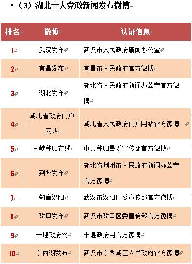 2.湖北十大党政新闻发布微博