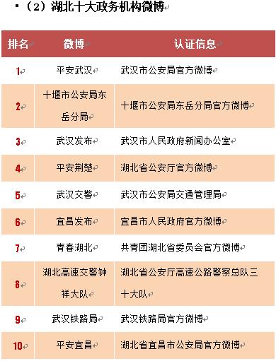 1.湖北十大政务机构微博