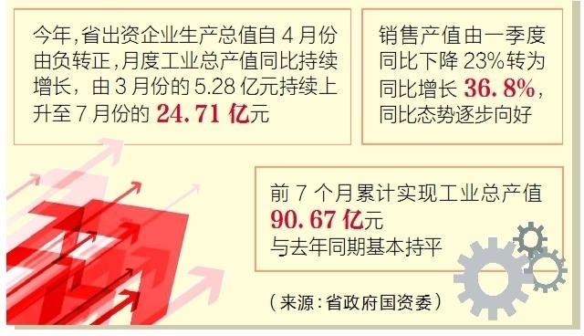 前7个月湖北省出资企业工业总产值追平去年