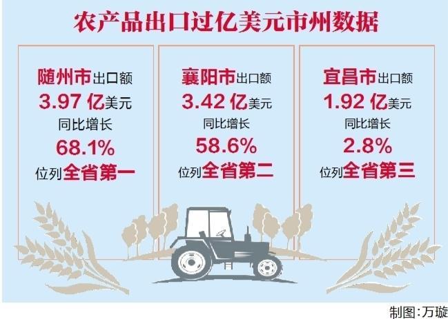 湖北1-7月农产品出口同比增长27.2%
