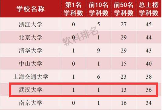 世界一流学科排名发榜:清华武大等拿下8个世界第一