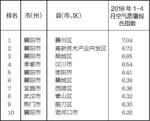 1-4月县域空气质量综合指数排名情况表(由高到低)