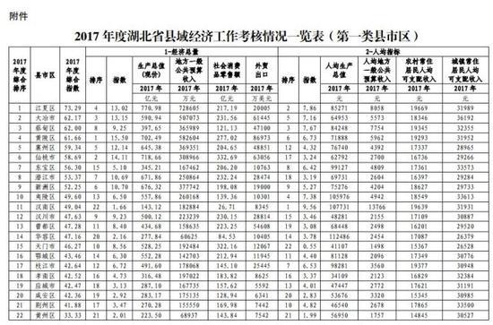 可以看到,第一类县市区里,江夏区、大冶市和蔡甸区位列综合排名前三。