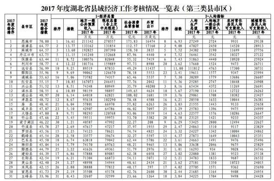 第三类县市区中,恩施市、南漳县、麻城市综合排名位居前三。