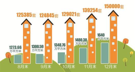 图为2018年8—12月武汉楼市库存逐月增加 绘图/刘阳