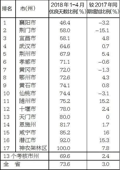 1-4月空气质量优良天数比例情况表(由低到高)