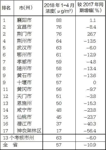 1-4月PM2.5平均浓度情况表(由高到低)