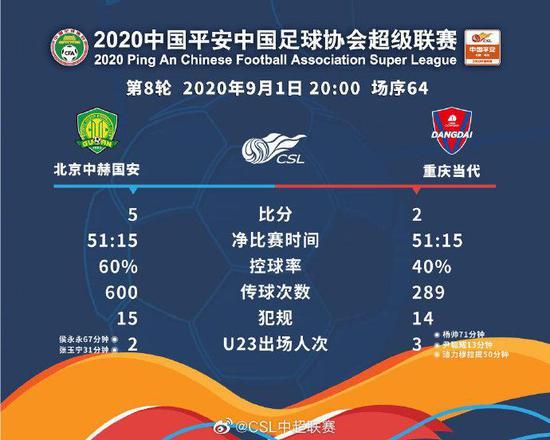 国安与重庆比赛数据统计。图片来源:中超联赛