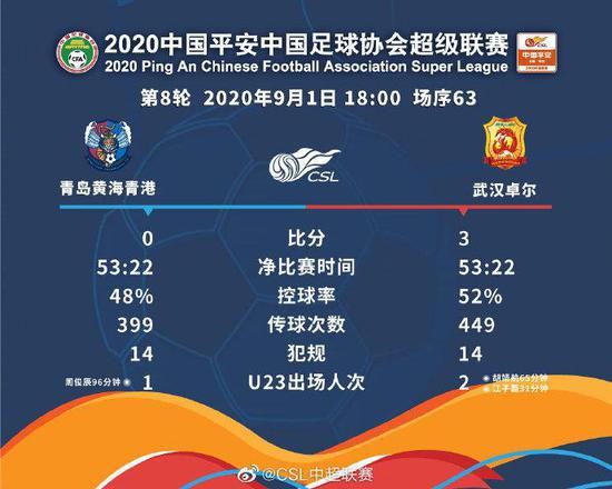 青岛黄海与武汉卓尔比赛数据。图片来源:中超联赛