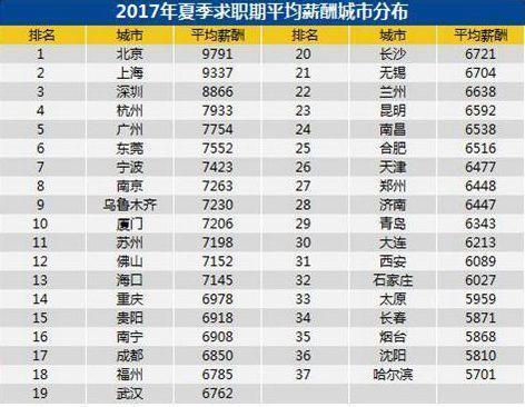 全国37个主要城市平均月薪7376元 武汉平均6762元
