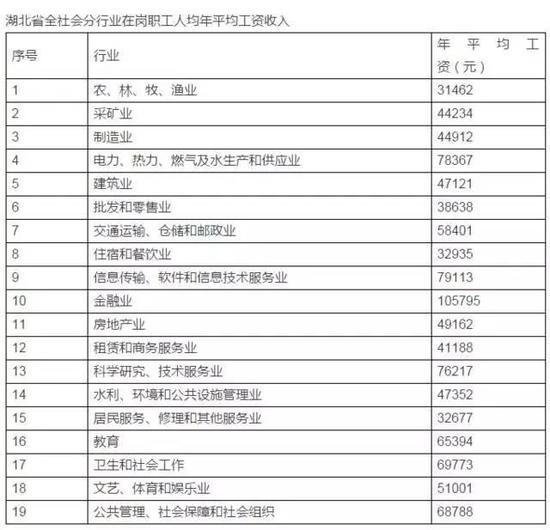 武汉:科研企业员工成12万申报主力