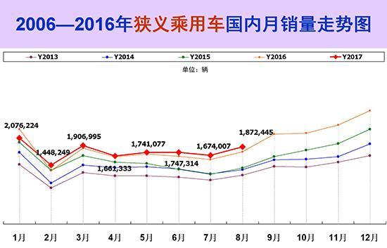 2013-2017年狭义乘用车销量走势