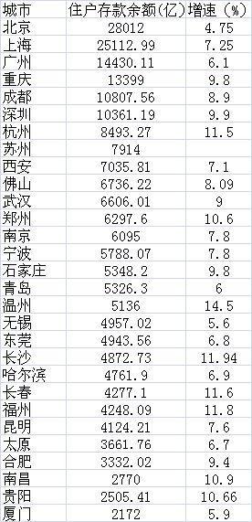 数据来源:各地统计部门公布的2016年统计公报及人民银行支行报告数据