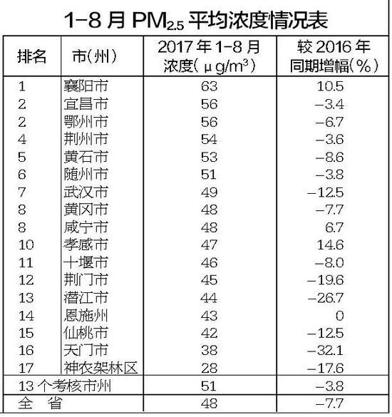 PM2.5浓度最高的5个地方