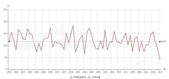 武汉累计日照数逐年变化统计图(9月21日至10月12日)