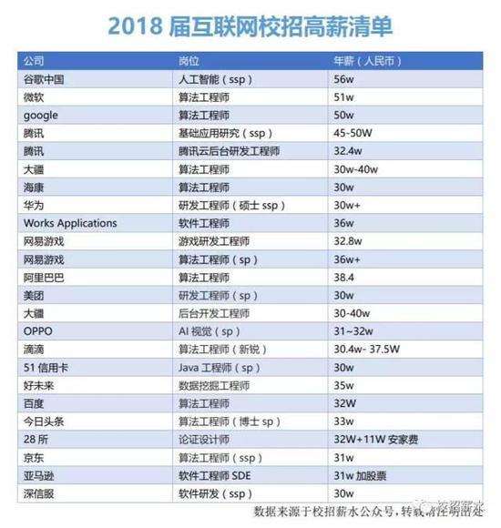 """▲网传2018届互联网校招高薪清单(来源:公众号""""校招薪水"""")"""