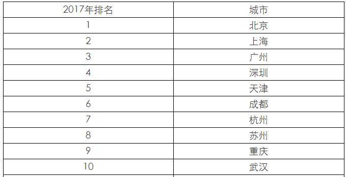 2017中国百强城市排行榜前十名