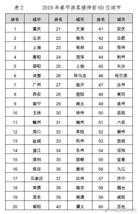 图表来源:中国旅游研究院(文化和旅游部数据中心)。