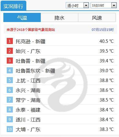 15日15时全国气温排行 来源:中央气象台