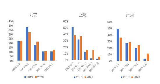 2020年国庆节北京、上海、广州成交总价结构
