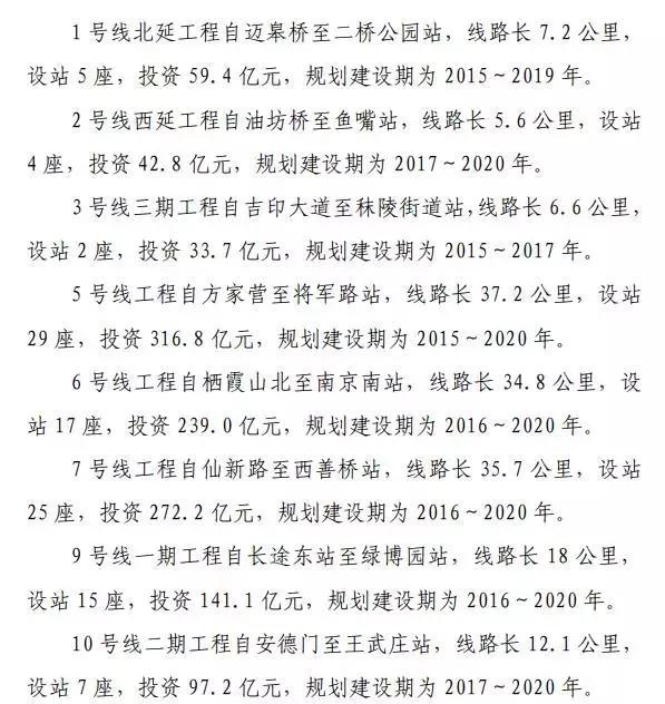 来源:南京市城市轨道交通第二期建设规划
