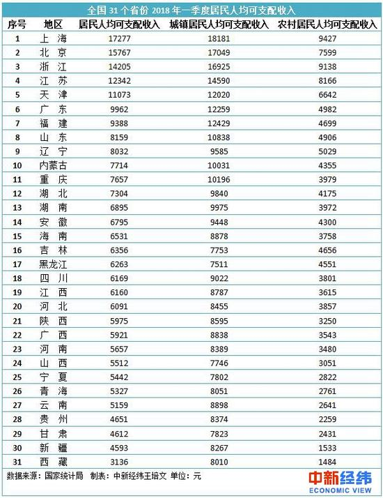 全球人均收入排名美元_湖北人均收入全国排名