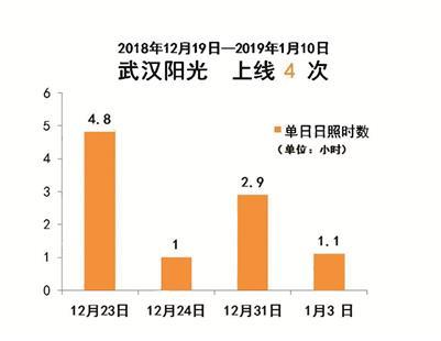 图为:湖北省公众气象服务中心制