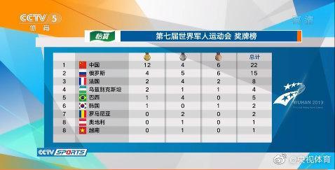 军运会第一比赛日奖牌榜:中国队以12金4银6铜位列榜首