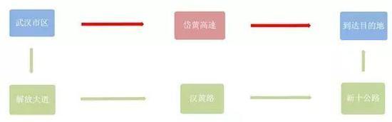 3、睡虎山陵园行驶武汉绕城高速易拥堵:柏泉收费站