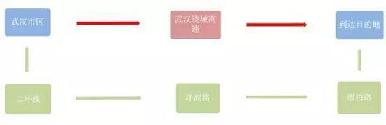 4、寿安陵园行驶武监高速易拥堵:新滩收费站